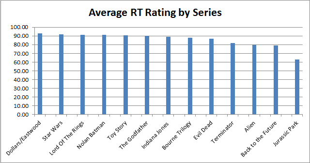 Batman - Av RT Series all time