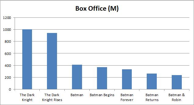 Batman - Best Batman BO