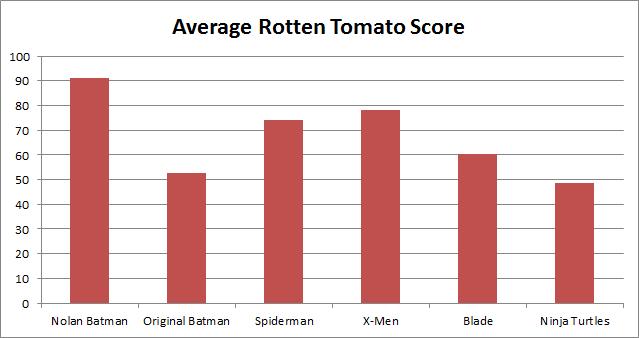 Batman - Series Ave Rating