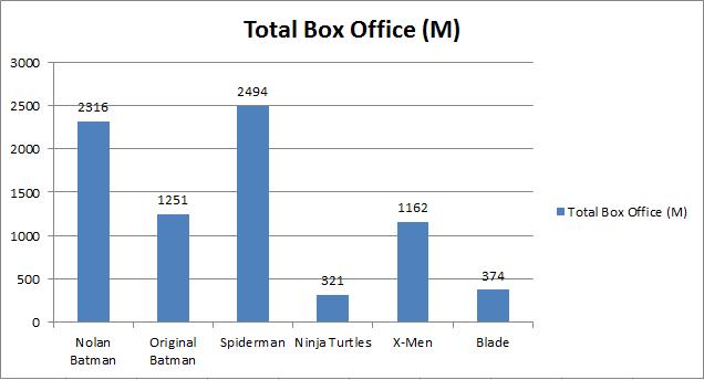 Batman - Series total BO